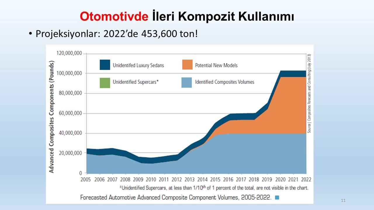 Otomotivde İleri Kompozit Kullanımı Projeksiyonlar: 2022'de 453,600 ton! 11