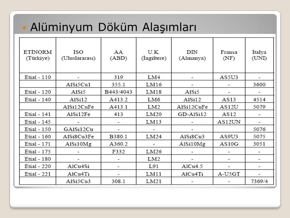 Alüminyum Döküm Alaşımları