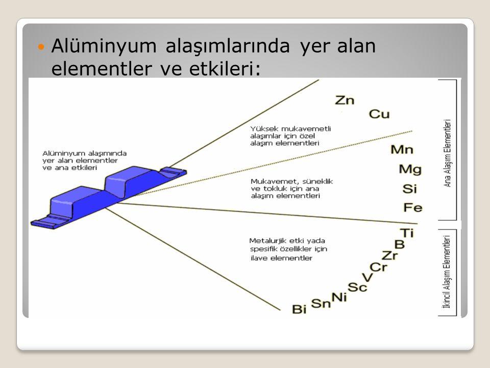 Alüminyum alaşımlarında yer alan elementler ve etkileri: