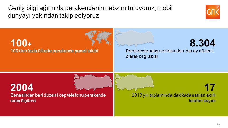 12 Geniş bilgi ağımızla perakendenin nabzını tutuyoruz, mobil dünyayı yakından takip ediyoruz 100'den fazla ülkede perakende paneli takibi 100 + Perakende satış noktasından her ay düzenli olarak bilgi akışı 8.304 Senesinden beri düzenli cep telefonu perakende satış ölçümü 2004 2013 yılı toplamında dakikada satılan akıllı telefon sayısı 17
