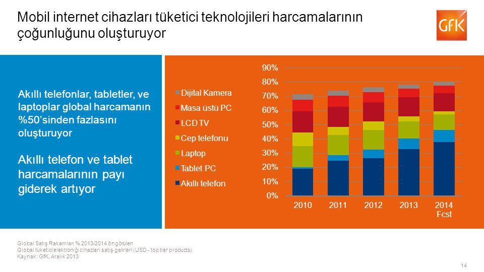 14 Global Satış Rakamları % 2013/2014 öngörülen Global tüketici elektroniği cihazları satış gelirleri (USD - top tier products) Kaynak: GfK, Aralık 2013 Mobil internet cihazları tüketici teknolojileri harcamalarının çoğunluğunu oluşturuyor Akıllı telefon Tablet PC Laptop Cep telefonu LCD TV Masa üstü PC Dijital Kamera Akıllı telefonlar, tabletler, ve laptoplar global harcamanın %50'sinden fazlasını oluşturuyor Akıllı telefon ve tablet harcamalarının payı giderek artıyor
