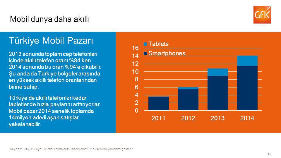 15 Kaynak: GfK, Türkiye Tüketici Teknolojisi Panel Verileri | Y ekseni milyon birimi gösterir Mobil dünya daha akıllı Türkiye Mobil Pazarı 2013 sonunda toplam cep telefonları içinde akıllı telefon oranı %84'ken 2014 sonunda bu oran %94'e çıkabilir.