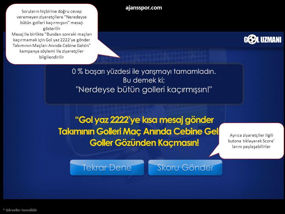 * Görseller temsilidir ajansspor.com Soruların hiçbirine doğru cevap veremeyen ziyaretçilere Neredeyse bütün golleri kaçırmışsın mesajı gösterilir Mesaj ile birlikte Bundan sonraki maçları kaçırmamak için Gol yaz 2222'ye gönder Takımının Maçları Anında Cebine Gelsin kampanya söylemi ile ziyaretçiler bilgilendirilir Ayrıca ziyaretçiler ilgili butona tıklayarak Score' larını paylaşabilirler