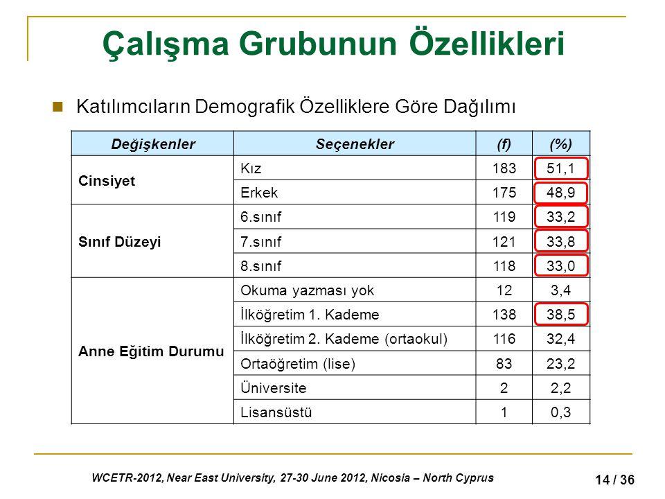WCETR-2012, Near East University, 27-30 June 2012, Nicosia – North Cyprus 14 / 36 Çalışma Grubunun Özellikleri Katılımcıların Demografik Özelliklere Göre Dağılımı DeğişkenlerSeçenekler(f)(%) Cinsiyet Kız18351,1 Erkek17548,9 Sınıf Düzeyi 6.sınıf11933,2 7.sınıf12133,8 8.sınıf11833,0 Anne Eğitim Durumu Okuma yazması yok123,4 İlköğretim 1.