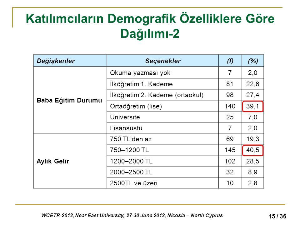 WCETR-2012, Near East University, 27-30 June 2012, Nicosia – North Cyprus 15 / 36 Katılımcıların Demografik Özelliklere Göre Dağılımı-2 DeğişkenlerSeçenekler(f)(%) Baba Eğitim Durumu Okuma yazması yok72,0 İlköğretim 1.