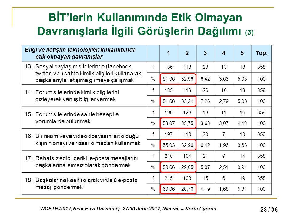 WCETR-2012, Near East University, 27-30 June 2012, Nicosia – North Cyprus 23 / 36 BİT'lerin Kullanımında Etik Olmayan Davranışlarla İlgili Görüşlerin Dağılımı (3) Bilgi ve iletişim teknolojileri kullanımında etik olmayan davranışlar 12345Top.