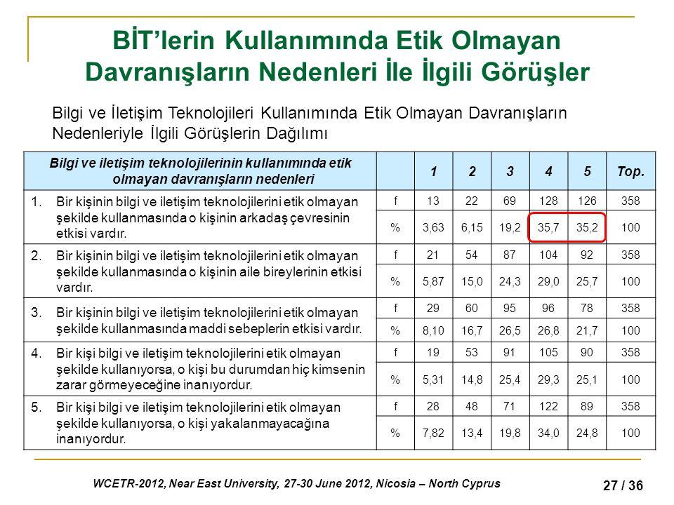 WCETR-2012, Near East University, 27-30 June 2012, Nicosia – North Cyprus 27 / 36 BİT'lerin Kullanımında Etik Olmayan Davranışların Nedenleri İle İlgili Görüşler Bilgi ve İletişim Teknolojileri Kullanımında Etik Olmayan Davranışların Nedenleriyle İlgili Görüşlerin Dağılımı Bilgi ve iletişim teknolojilerinin kullanımında etik olmayan davranışların nedenleri 12345Top.