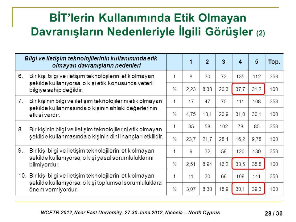 WCETR-2012, Near East University, 27-30 June 2012, Nicosia – North Cyprus 28 / 36 BİT'lerin Kullanımında Etik Olmayan Davranışların Nedenleriyle İlgili Görüşler (2) Bilgi ve iletişim teknolojilerinin kullanımında etik olmayan davranışların nedenleri 12345Top.