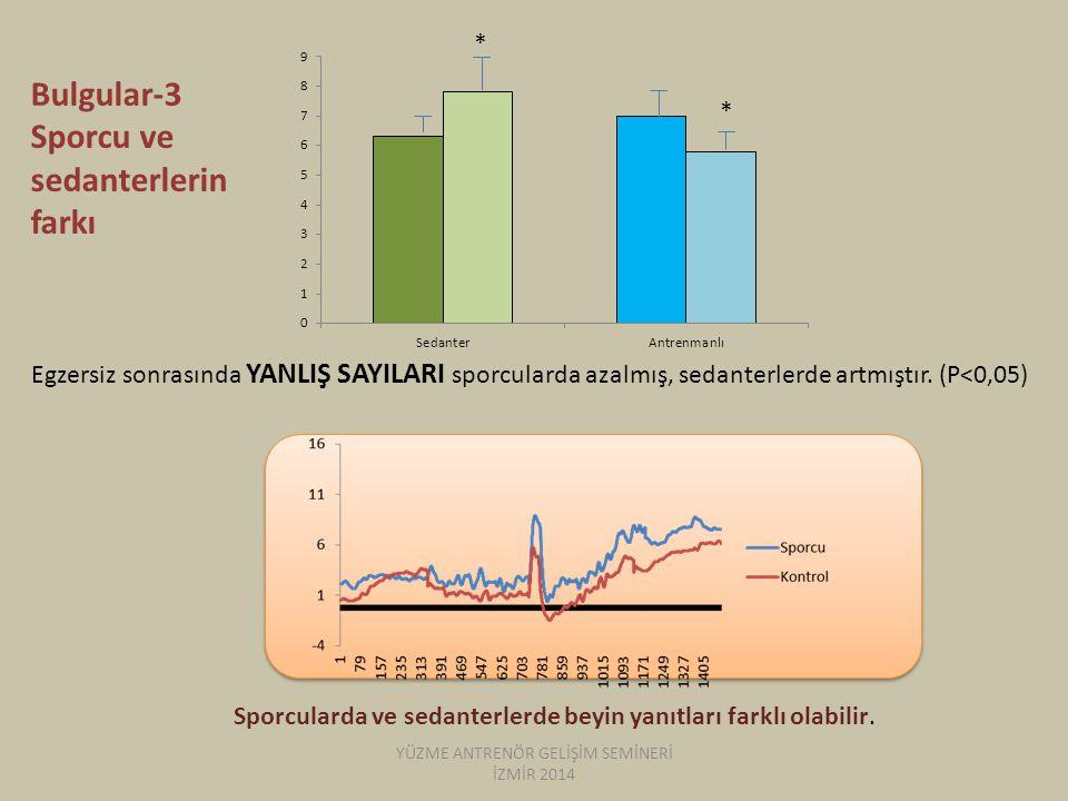 Bulgular-3 Sporcu ve sedanterlerin farkı Egzersiz sonrasında YANLIŞ SAYILARI sporcularda azalmış, sedanterlerde artmıştır. (P<0,05) * * Sporcularda ve
