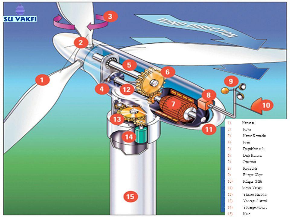 1)Kanatlar 2) Rotor 3) Kanat Kontrolü 4) Fren 5) Düşük hız mili 6) Dişli Kutusu 7) Jeneratör 8) Kontrolör 9) Rüzgar Ölçer 10) Rüzgar Gülü 11)Motor Yatağı 12) Yüksek Hız Mili 13) Yönerge Sistemi 14) Yönerge Motoru 15) Kule