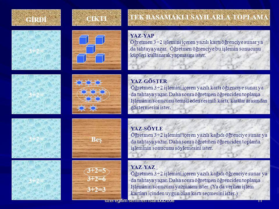 özel eğitim semineri-istanbul2008 11 ÇIKTI 3+2= Beş3+2= 3+2=5 3+2=6 3+2=3 3+2= YAZ-GÖSTER Öğretmen 3+2 işlemini içeren yazılı kartı öğrenciye sunar ya