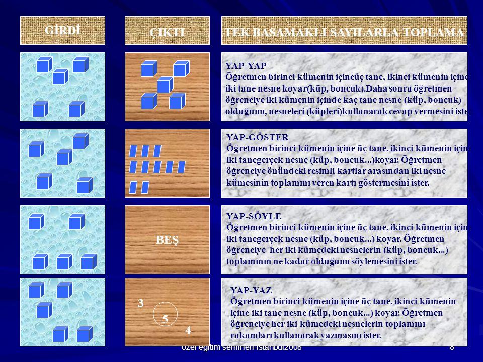 özel eğitim semineri-istanbul2008 8 ÇIKTI BEŞ TEK BASAMAKLI SAYILARLA TOPLAMA GİRDİ YAP-YAP Öğretmen birinci kümenin içineüç tane, ikinci kümenin için