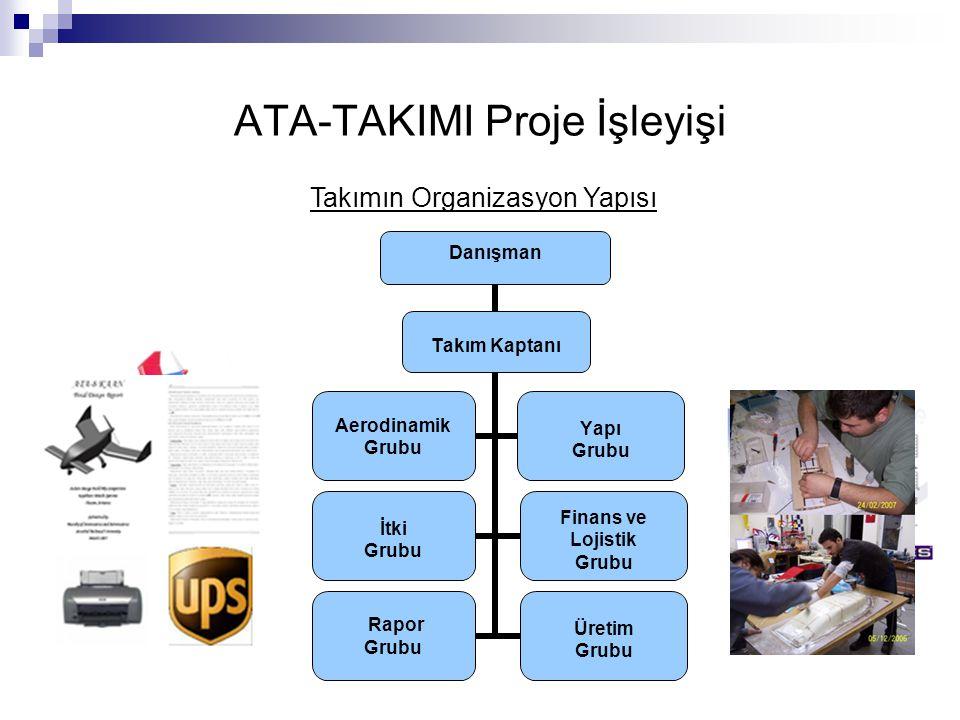 ATA-TAKIMI Proje İşleyişi Takımın Organizasyon Yapısı Danışman Aerodinamik Grubu Yapı Grubu İtki Grubu Finans ve Lojistik Grubu Rapor Grubu Üretim Gru