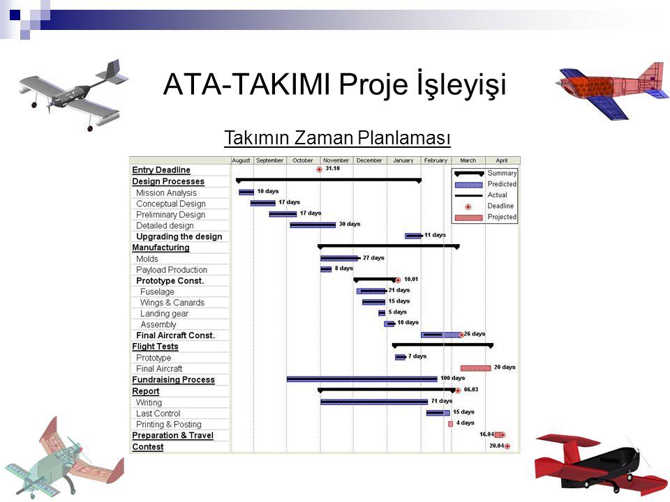 ATA-TAKIMI Proje İşleyişi Takımın Zaman Planlaması
