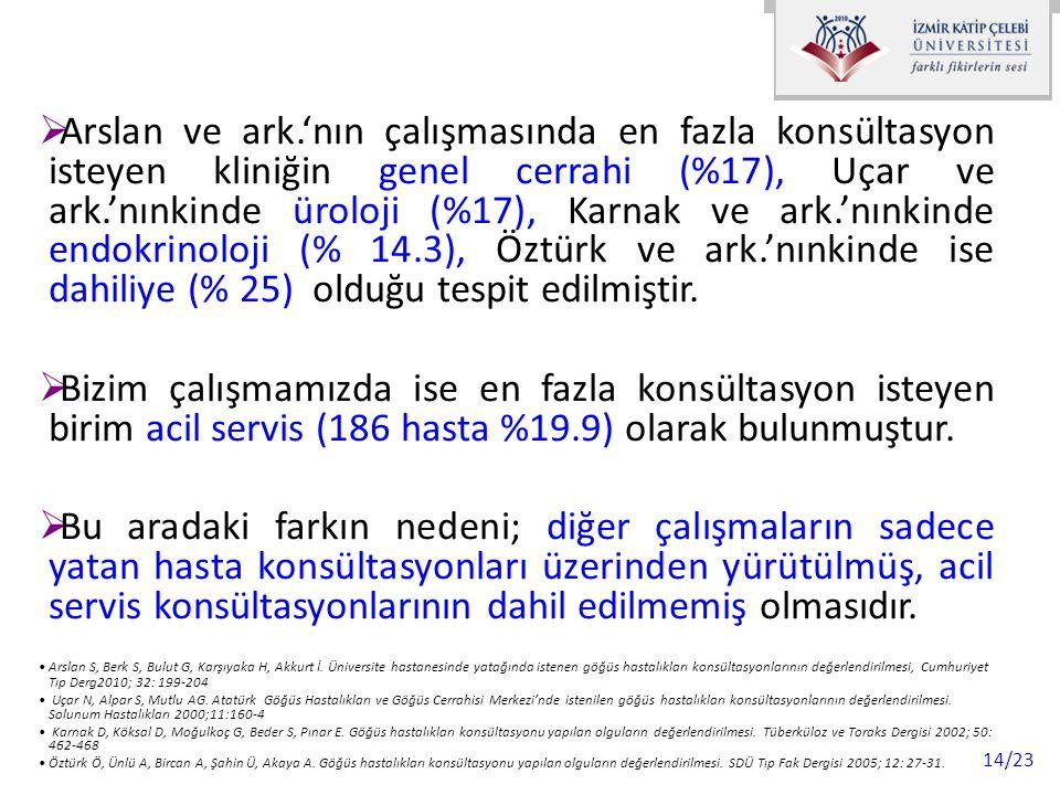 14/23  Arslan ve ark.'nın çalışmasında en fazla konsültasyon isteyen kliniğin genel cerrahi (%17), Uçar ve ark.'nınkinde üroloji (%17), Karnak ve ark