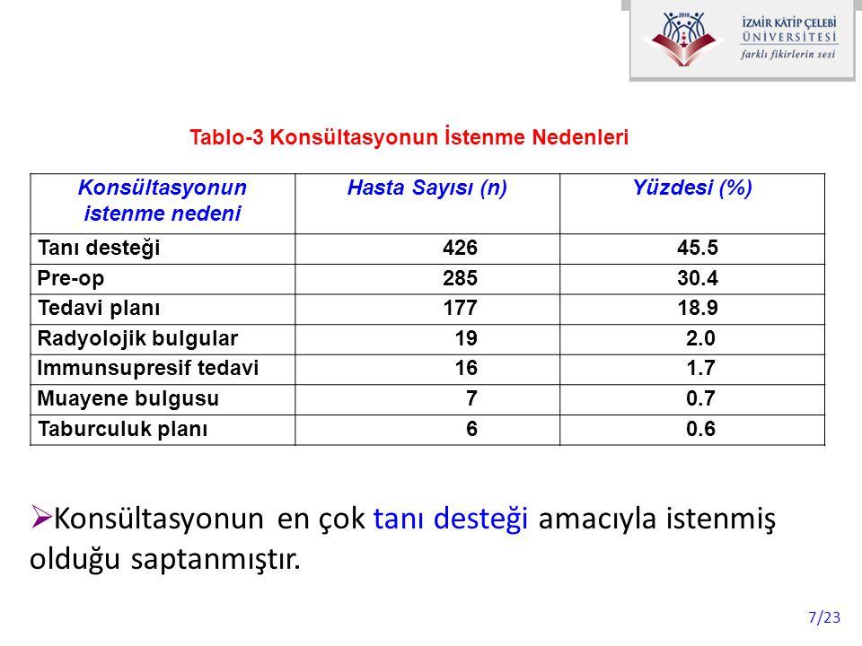 8/23 Klinik (Sınıflandırılmış) PnömoniPTE KOAH Astım Plevral sıvı Malignite Tanı süreci net değil Pulmoner patoloji yok Acil servis n%n% 75 40.3 10 5.4 33 17.7 17 9.1 10 5.4 9 4.8 15 8.1 Dahili Bilimler n%n% 85 28.4 2 0.7 37 19.1 23 7.7 4 3.3 43 14.4 63 21.1 Cerrahi Bilimler n%n% 48 13.0 2 0.5 103 28 17 4.6 5 1.4 34 9.2 132 35.9 Yoğun Bakım n%n% 46 55.4 0000 8 4.8 4 4.8 1 1.2 15 18.16 7.2 Tablo-4 Hastaların Kliniklere Göre Aldıkları Tanılar ve Yüzdeleri  Bu noktada ilginç olan husus; konsültasyon neticelendiğinde yüksek yüzdedeki hastada (n=216, %23.1) herhangi bir pulmoner patoloji saptanmamış olmasıdır.