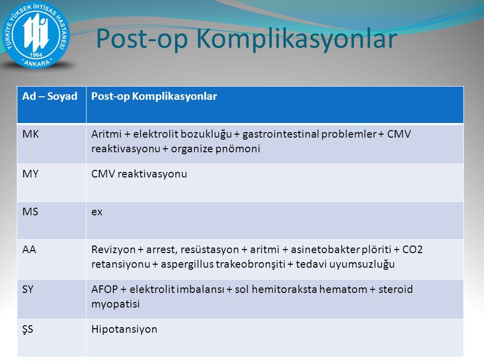 Post-op Komplikasyonlar Ad – SoyadPost-op Komplikasyonlar MKAritmi + elektrolit bozukluğu + gastrointestinal problemler + CMV reaktivasyonu + organize pnömoni MYCMV reaktivasyonu MSex AARevizyon + arrest, resüstasyon + aritmi + asinetobakter plöriti + CO2 retansiyonu + aspergillus trakeobronşiti + tedavi uyumsuzluğu SYAFOP + elektrolit imbalansı + sol hemitoraksta hematom + steroid myopatisi ŞSHipotansiyon