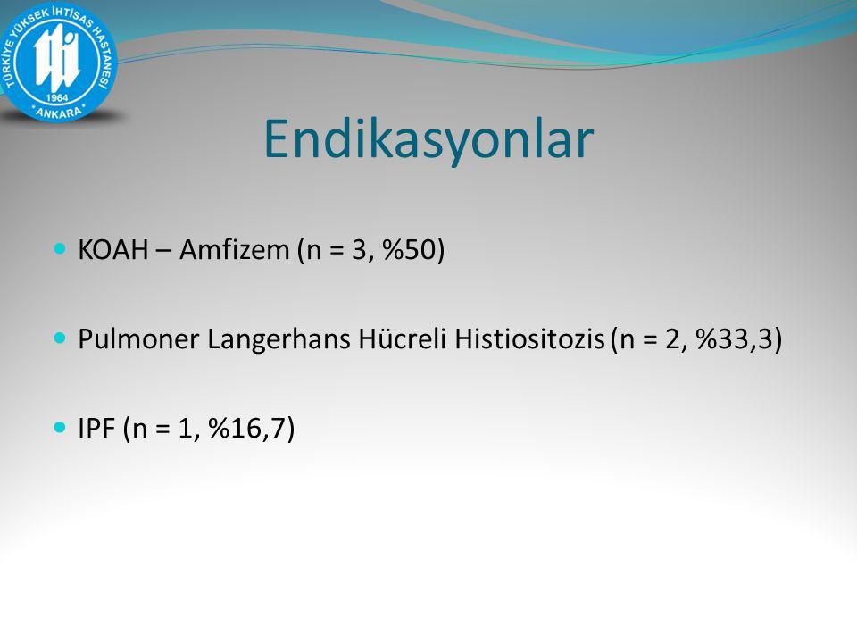Endikasyonlar KOAH – Amfizem (n = 3, %50) Pulmoner Langerhans Hücreli Histiositozis (n = 2, %33,3) IPF (n = 1, %16,7)
