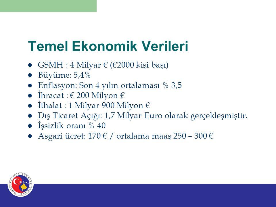 Türkiye ile Ekonomik İlişkiler 2009 İthalat: 141 Milyon € 2009 İhracat: 6,5 milyon € 2010 İthalat: 150 milyon € 2010 ihracaat: 9,5 milyon € Türkiye'nin doğrudan yatırımı: 100 Milyon € Türkiye hem yatırımda hem de ticarette ilk 5'te yer alıyor.