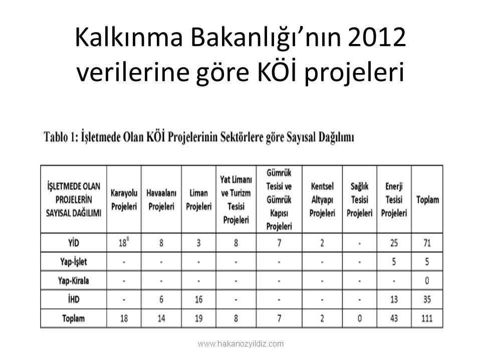 Kalkınma Bakanlığı'nın 2012 verilerine göre KÖİ projeleri www.hakanozyildiz.com
