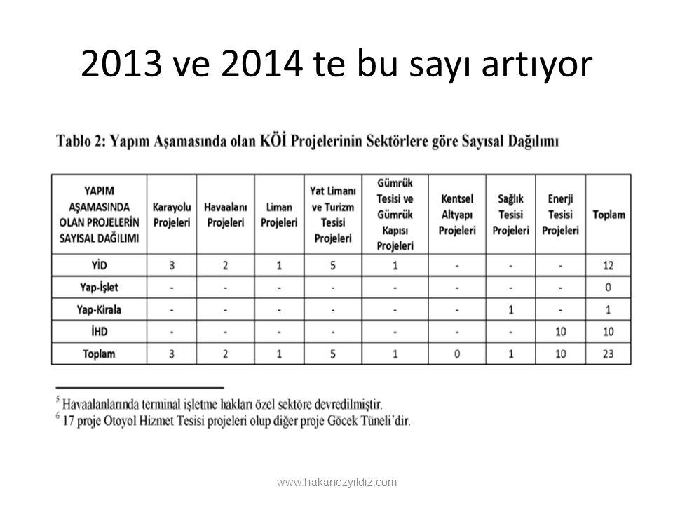 2013 ve 2014 te bu sayı artıyor www.hakanozyildiz.com