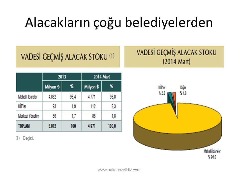 Alacakların çoğu belediyelerden www.hakanozyildiz.com
