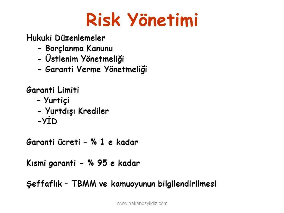 Risk Yönetimi Hukuki Düzenlemeler - Borçlanma Kanunu - Üstlenim Yönetmeliği - Garanti Verme Yönetmeliği Garanti Limiti – Yurtiçi - Yurtdışı Krediler -