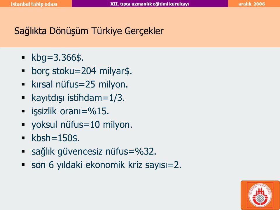 aralık 2006 istanbul tabip odası XII. tıpta uzmanlık eğitimi kurultayı Sağlıkta Dönüşüm Türkiye Gerçekler  kbg=3.366$.  borç stoku=204 milyar$.  kı