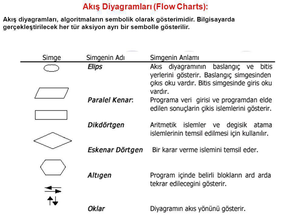 Örnek: Verilen iki sayının ortalamasını hesaplayan programın algoritmasını yazınız ve akış diyagramını çiziniz.