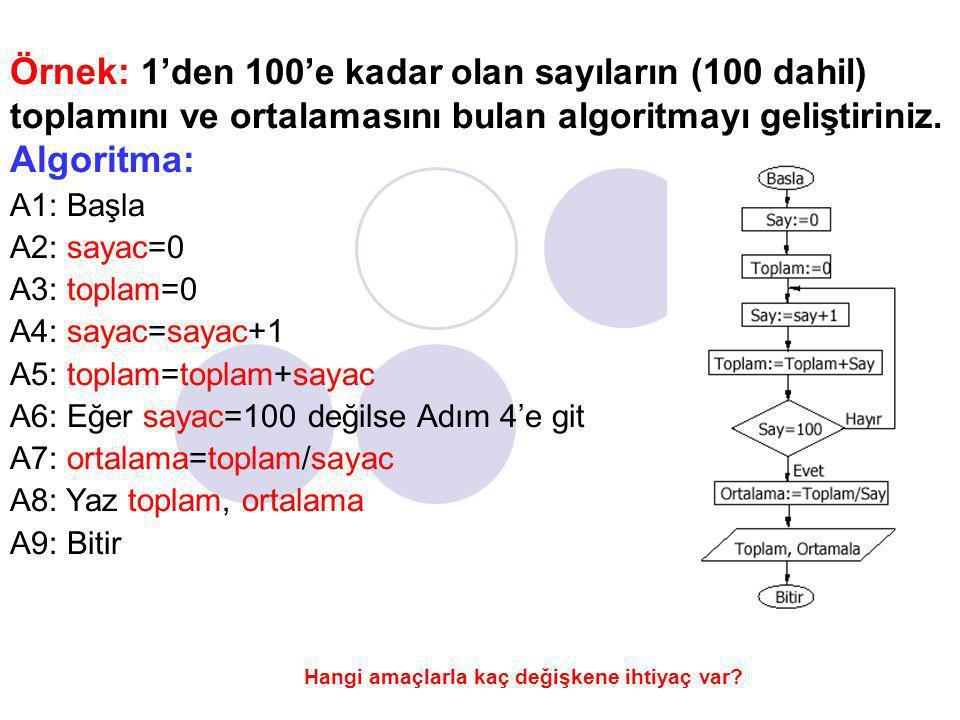 Uygulama : Daha önce algoritması yazılan ve dışarıdan girilen bir sayının faktöriyelini hesaplayan programın akış diyagramını çiziniz.