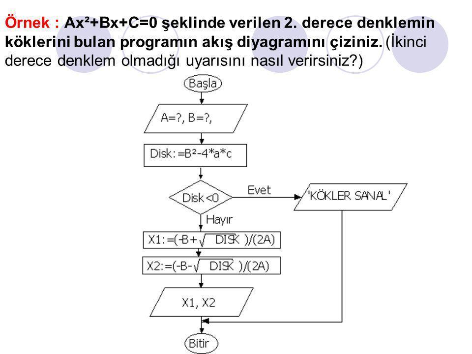 Örnek:10 tane N sayısının faktöriyelini hesaplayan programın akış diyagramını çiziniz.