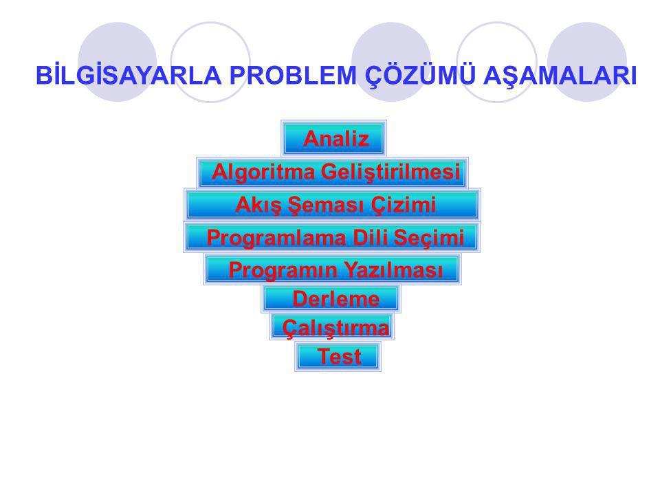PROBLEM ÇÖZÜMÜ AŞAMALARI (devam) Analiz : Sorunun çözülebilmesi için problemin tamamen anlaşılmasını sağlayan ön çalışmalardır.
