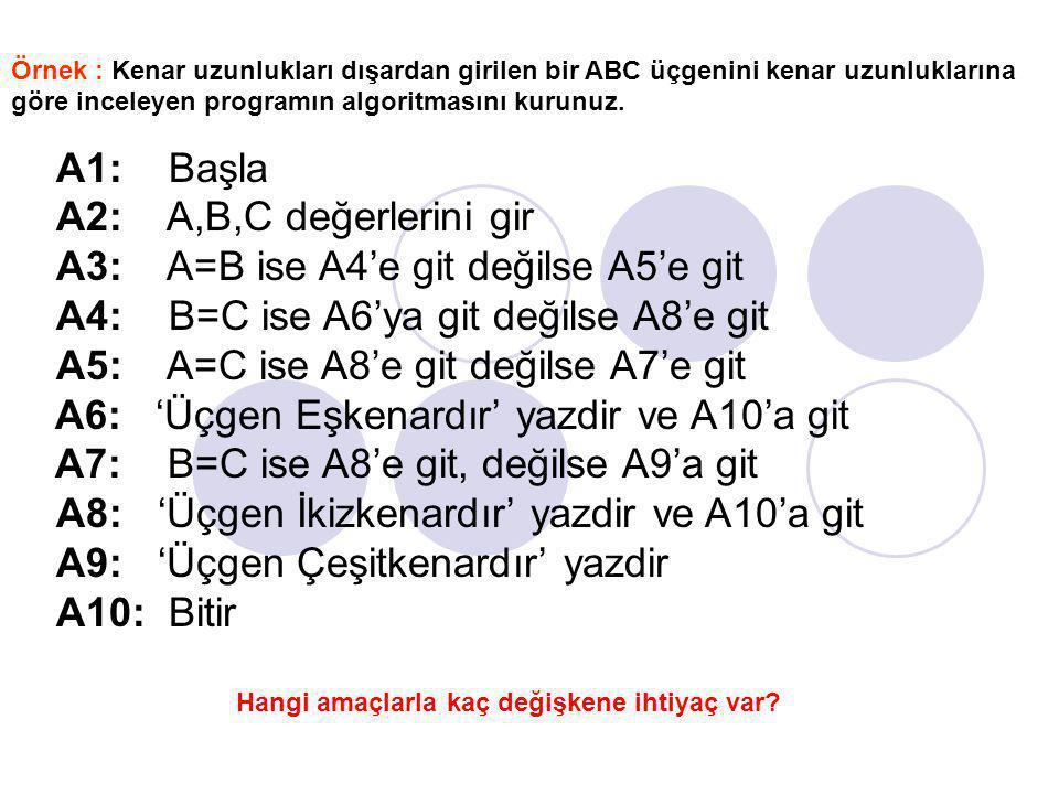 A=B E H A=CB=C Eşkenar E B=C E H E H H İkizkenar Çeşitkenar Bitir Başla A,B,C Gir A1 A2 A3 A4 A5 A6 A8 A7 A10 A9 Eşkenar : A=B=C İkizkenar: A=B veya A=C veya B=C Çeşitkenar: A=B=C