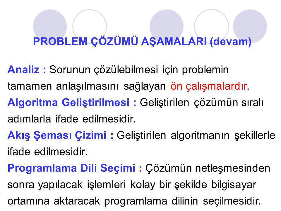 PROBLEM ÇÖZÜMÜ AŞAMALARI (devam) Programın Yazılması : Seçilen programlama dilinin kuralları kullanılarak programın yazılmaya başlanmasıdır.