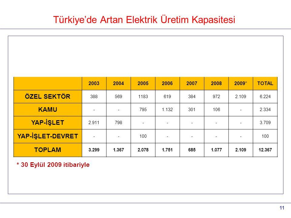 11 Türkiye'de Artan Elektrik Üretim Kapasitesi 2003200420052006200720082009*TOTAL ÖZEL SEKTÖR 38856911836193849722.1096.224 KAMU --7951.132301106-2.33