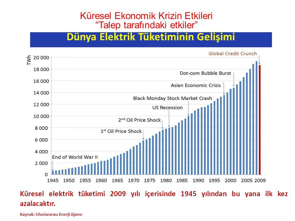 Küresel elektrik tüketimi 2009 yılı içerisinde 1945 yılından bu yana ilk kez azalacaktır. Kaynak: Uluslararası Enerji Ajansı Dünya Elektrik Tüketimini