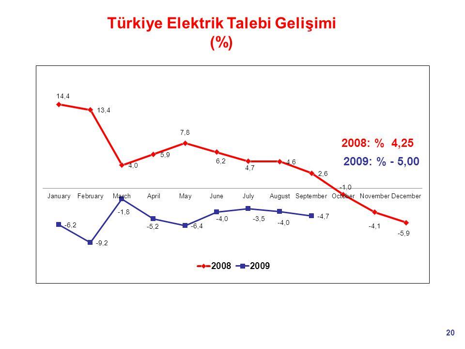 20 2008: % 4,25 2009: % - 5,00 Türkiye Elektrik Talebi Gelişimi (%)