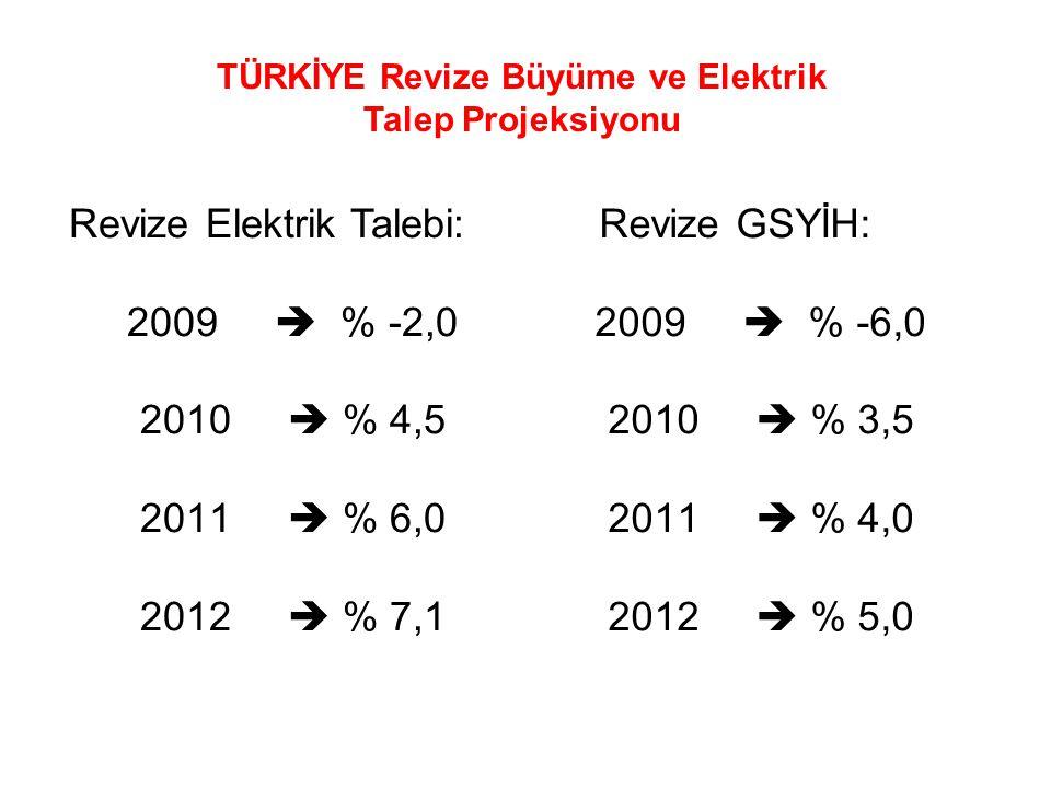TÜRKİYE Revize Büyüme ve Elektrik Talep Projeksiyonu Revize Elektrik Talebi: 2009  % -2,0 2010  % 4,5 2011  % 6,0 2012  % 7,1 Revize GSYİH: 2009 