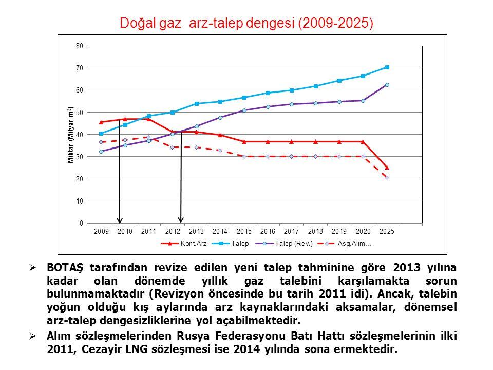 Doğal gaz arz-talep dengesi (2009-2025)  BOTAŞ tarafından revize edilen yeni talep tahminine göre 2013 yılına kadar olan dönemde yıllık gaz talebini
