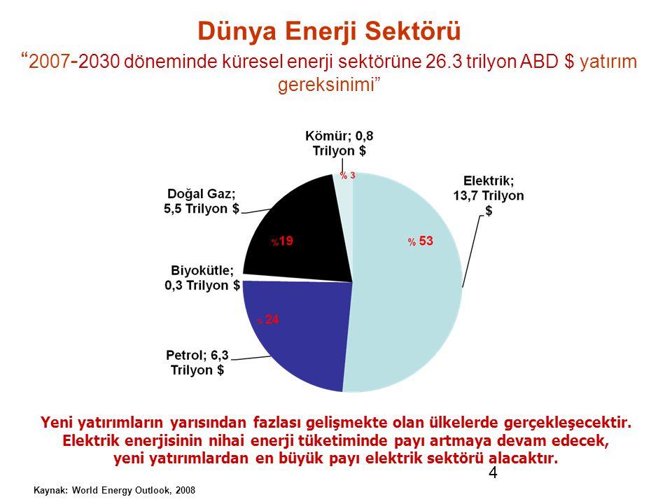 """4 Dünya Enerji Sektörü """" 2007 - 2030 döneminde küresel enerji sektörüne 26.3 trilyon ABD $ yatırım gereksinimi"""" Kaynak: World Energy Outlook, 2008 Yen"""