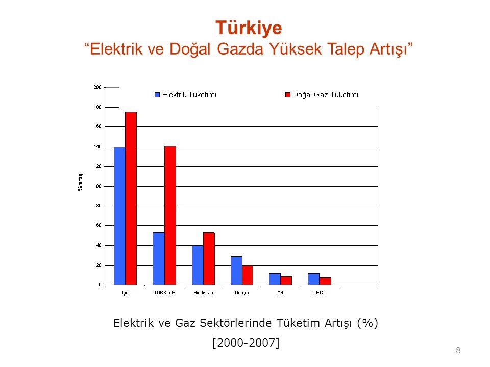 """8 Elektrik ve Gaz Sektörlerinde Tüketim Artışı (%) [2000-2007] Türkiye """"Elektrik ve Doğal Gazda Yüksek Talep Artışı"""""""