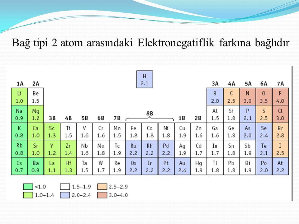 EN Farkı  EN farkı:  1.7 - 4.0: İyonik  0.3 - 1.7: Polar Kovalent  0.0 - 0.3: Apolar Kovalent  Örnek: NaCl  Na = 0.8, Cl = 3.0  Fark = 2.2,  Buyüzden  Bu bir iyonik bağdır!