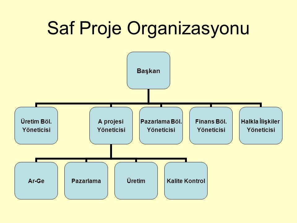 Saf Proje Organizasyonu Başkan Üretim Böl. Yöneticisi A projesi Yöneticisi Ar-GePazarlamaÜretimKalite Kontrol Pazarlama Böl. Yöneticisi Finans Böl. Yö