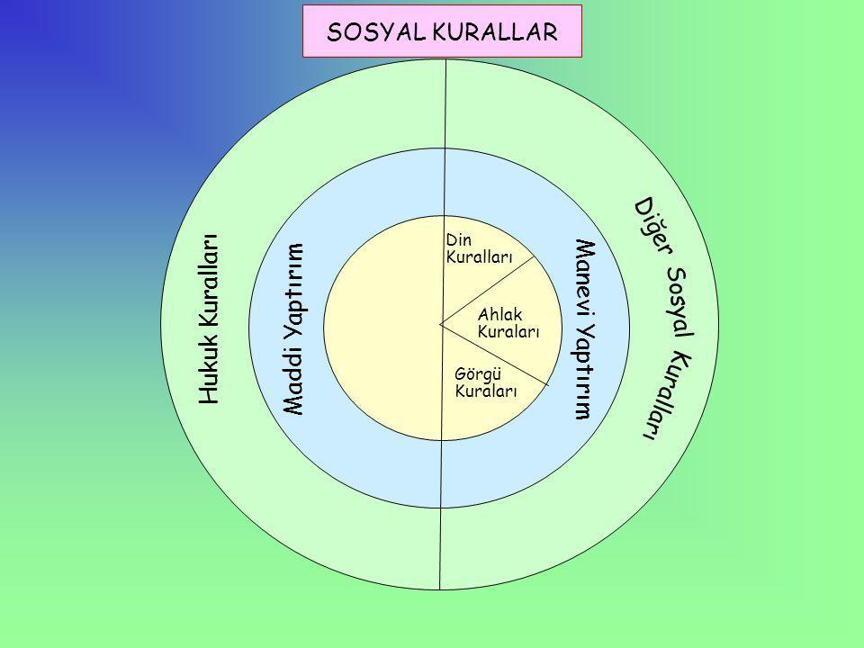 SOSYAL KURALLAR Hukuk Kuralları Maddi Yaptırım Din Kuralları Ahlak Kuraları Görgü Kuraları Manevi Yaptırım Diğer Kuralları Sosyal