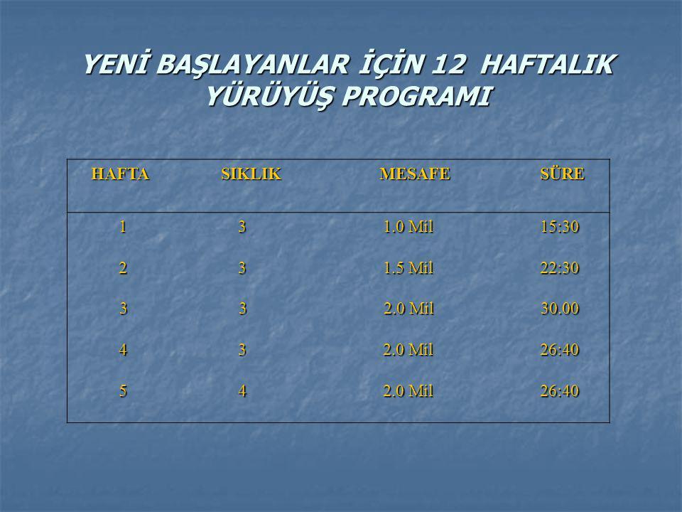 YENİ BAŞLAYANLAR İÇİN 12 HAFTALIK YÜRÜYÜŞ PROGRAMI 3. AŞAMA MesafeSüreHaftalık 10.Hafta 3.200 metre 34 dakika 4 gün 11.Hafta 3.200 metre 32 dakika 4 g