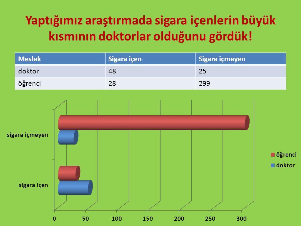 Yaptığımız araştırmada sigara içenlerin büyük kısmının doktorlar olduğunu gördük! MeslekSigara içenSigara içmeyen doktor4825 öğrenci28299