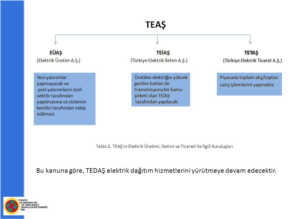 Bu kanuna göre, TEDAŞ elektrik dağıtım hizmetlerini yürütmeye devam edecektir.