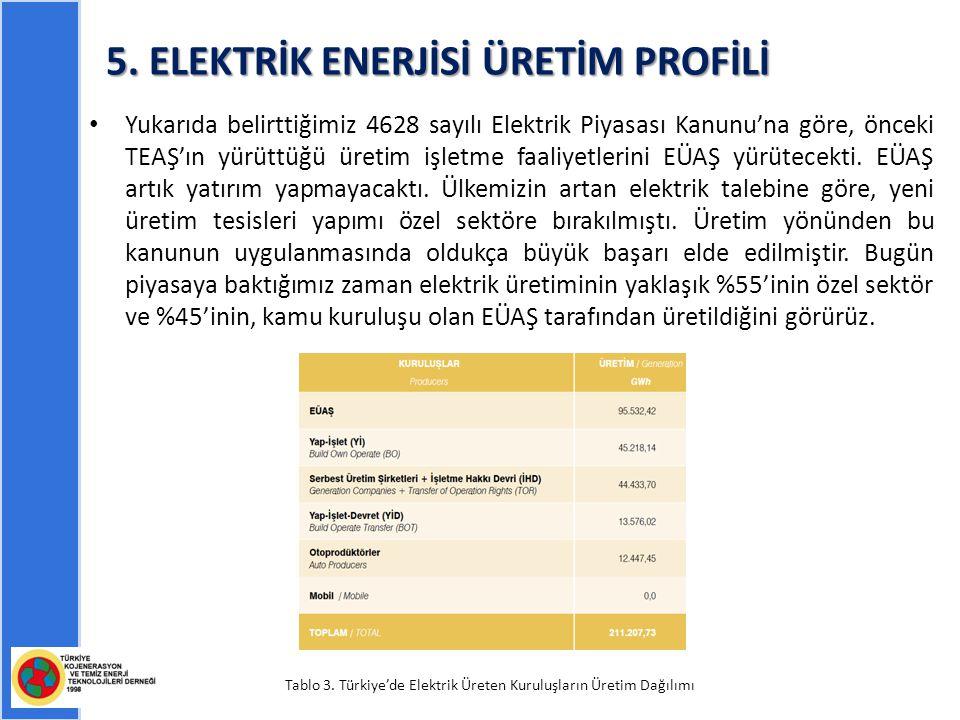 5. ELEKTRİK ENERJİSİ ÜRETİM PROFİLİ Yukarıda belirttiğimiz 4628 sayılı Elektrik Piyasası Kanunu'na göre, önceki TEAŞ'ın yürüttüğü üretim işletme faali