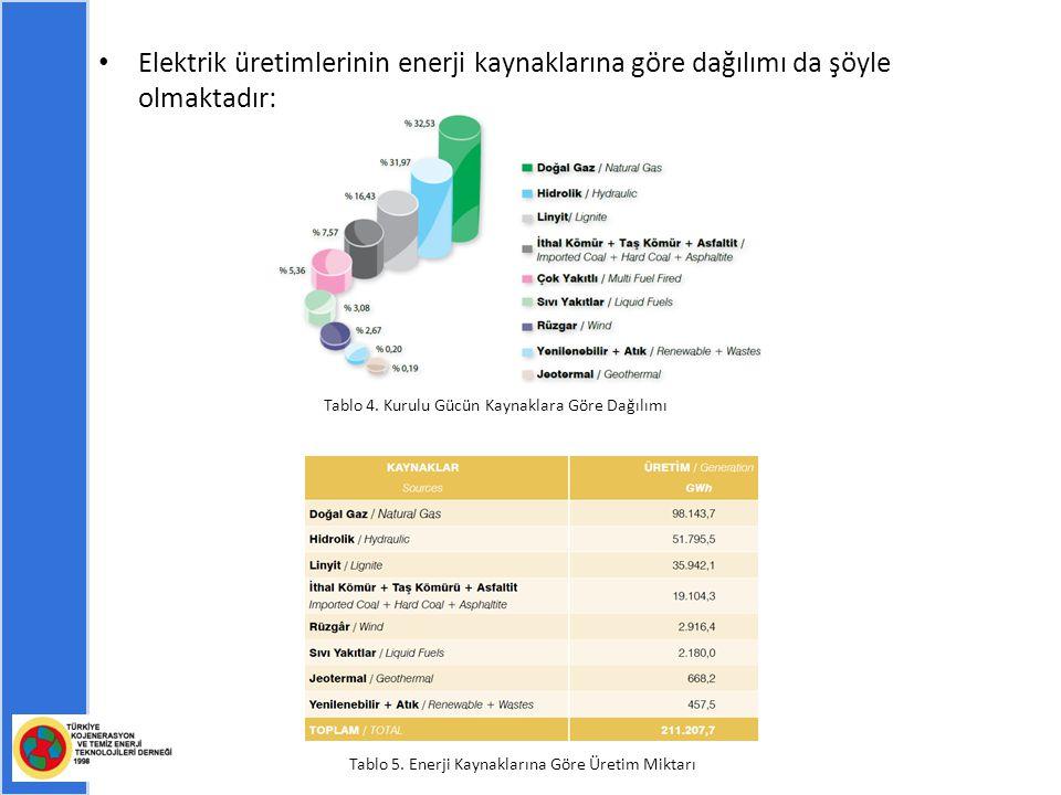 Elektrik üretimlerinin enerji kaynaklarına göre dağılımı da şöyle olmaktadır: Tablo 4.