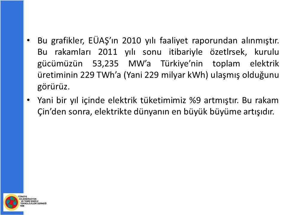 Bu grafikler, EÜAŞ'ın 2010 yılı faaliyet raporundan alınmıştır.
